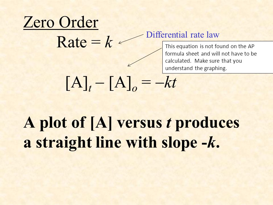 Zero Order Rate = k [A] t  [A] o =  kt A plot of [A] versus t produces a straight line with slope -k. Differential rate law This equation is not fou