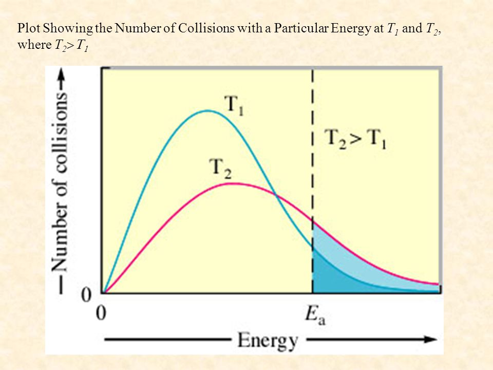 Plot Showing the Number of Collisions with a Particular Energy at T 1 and T 2, where T 2  