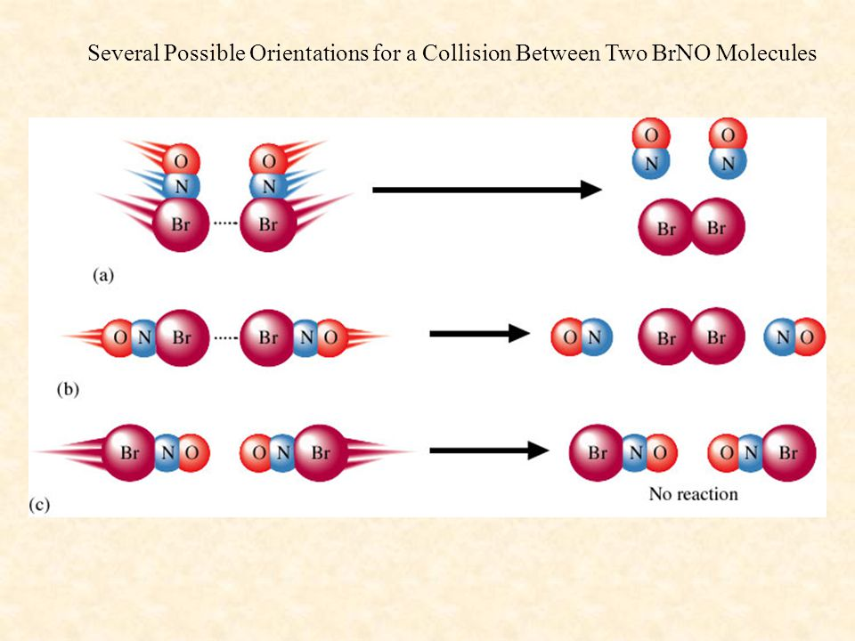 Several Possible Orientations for a Collision Between Two BrNO Molecules