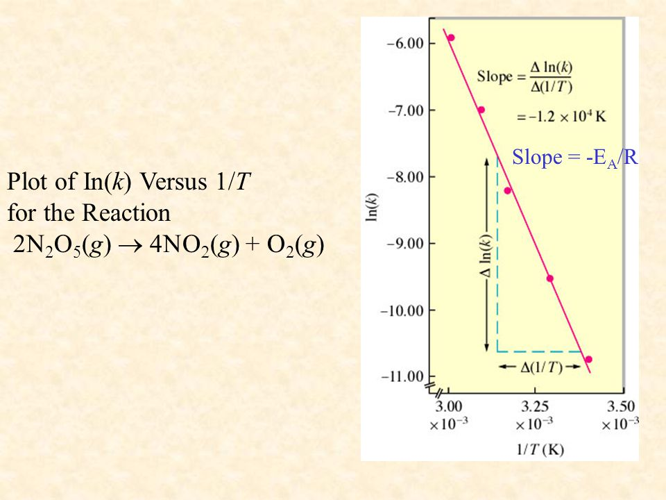 Plot of In(k) Versus 1/T for the Reaction 2N 2 O 5 (g)    g) + O 2 (g) Slope = -E A /R