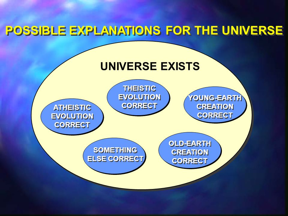 UNIVERSE EXISTS ATHEISTIC EVOLUTION CORRECT THEISTIC EVOLUTION CORRECT YOUNG-EARTH CREATION CORRECT SOMETHING ELSE CORRECT SOMETHING ELSE CORRECT POSSIBLE EXPLANATIONS FOR THE UNIVERSE OLD-EARTH CREATION CORRECT