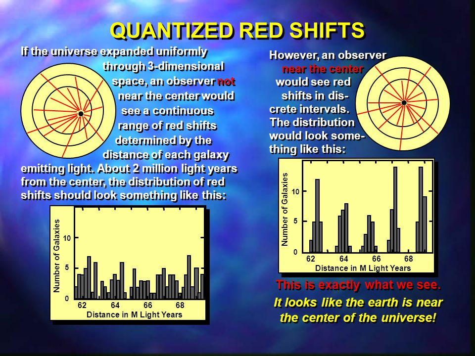 QUANTIZED RED SHIFTS 62 64 66 68 Distance in M Light Years Number of Galaxies 10 5 0 62 64 66 68 Distance in M Light Years Number of Galaxies 10 5 0 If the universe expanded uniformly through 3-dimensional space, an observer not near the center would see a continuous range of red shifts determined by the distance of each galaxy emitting light.