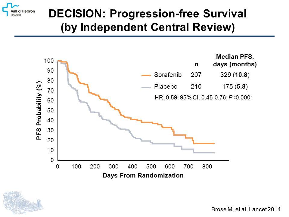 DECISION: Progression-free Survival (by Independent Central Review) Brose M, et al.