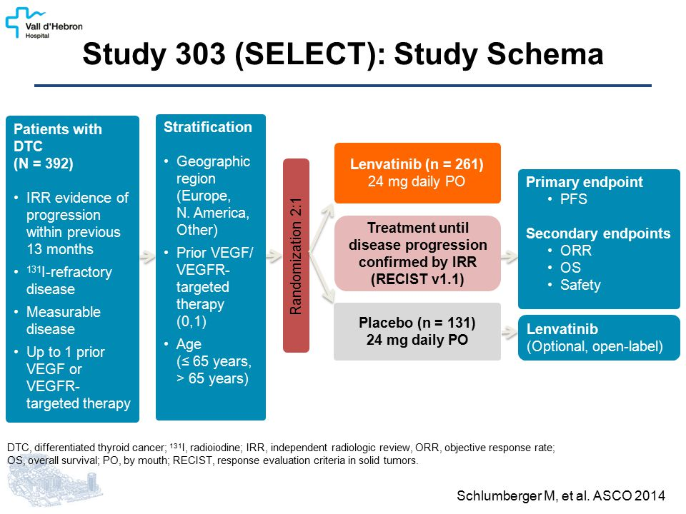 Study 303 (SELECT): Study Schema Patients with DTC (N = 392) IRR evidence of progression within previous 13 months 131 I-refractory disease Measurable