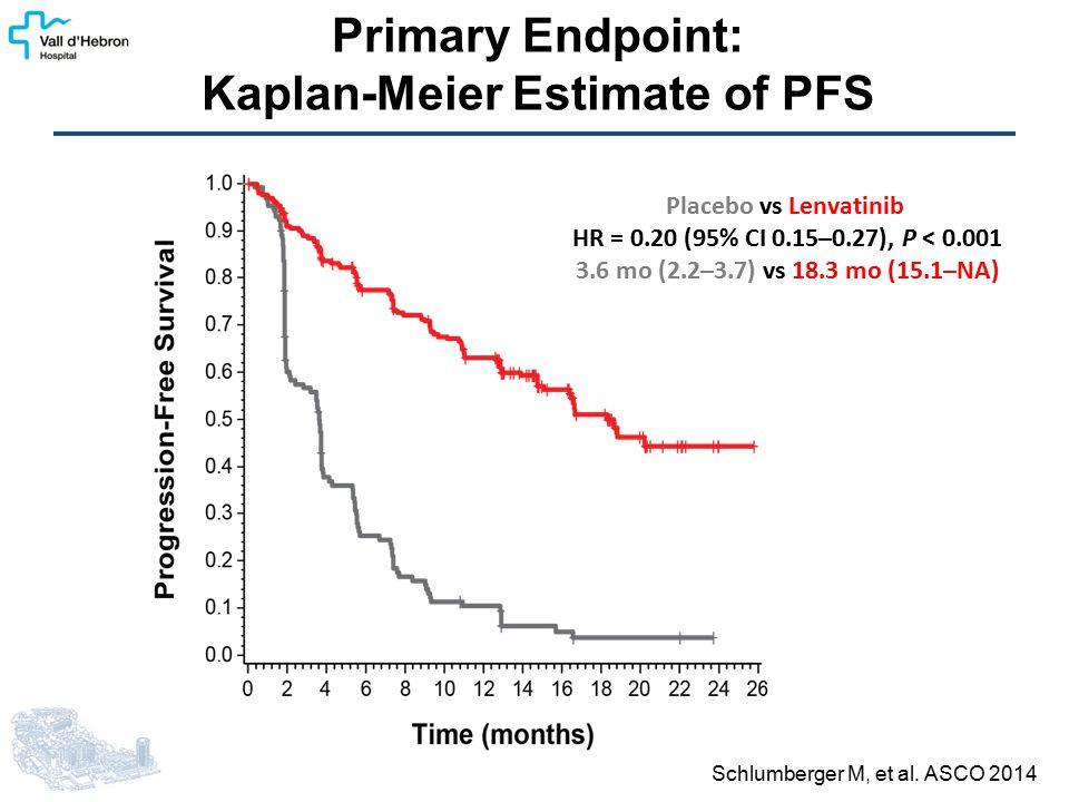 Primary Endpoint: Kaplan-Meier Estimate of PFS Schlumberger M, et al.