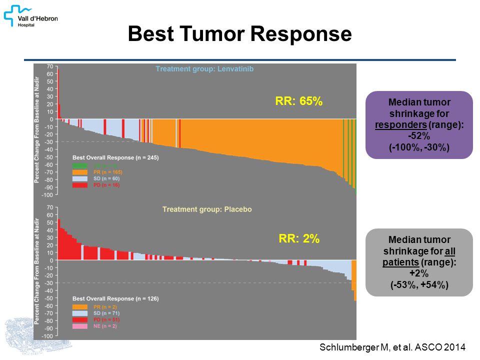 Best Tumor Response Schlumberger M, et al.
