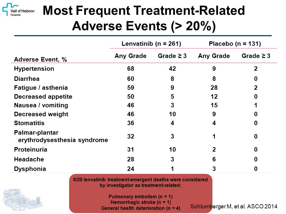 Most Frequent Treatment-Related Adverse Events (> 20%) Adverse Event, % Lenvatinib (n = 261)Placebo (n = 131) Any GradeGrade ≥ 3Any GradeGrade ≥ 3 Hyp