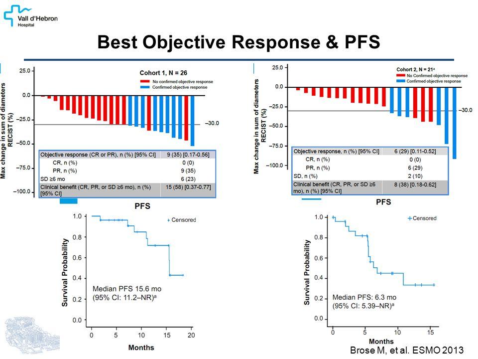 Best Objective Response & PFS Brose M, et al. ESMO 2013