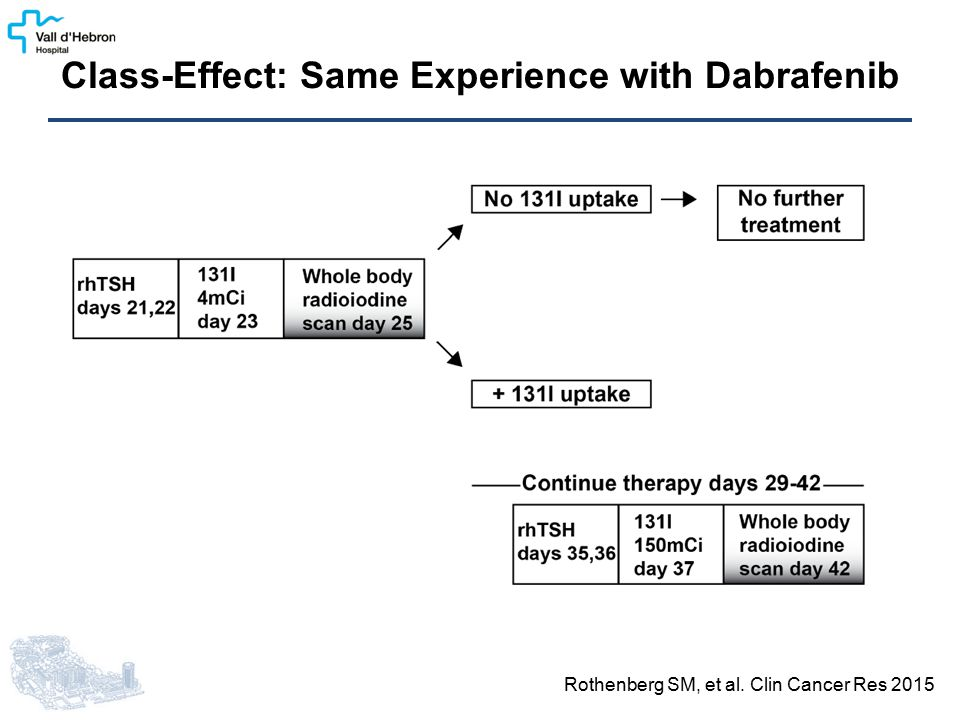Class-Effect: Same Experience with Dabrafenib Rothenberg SM, et al. Clin Cancer Res 2015