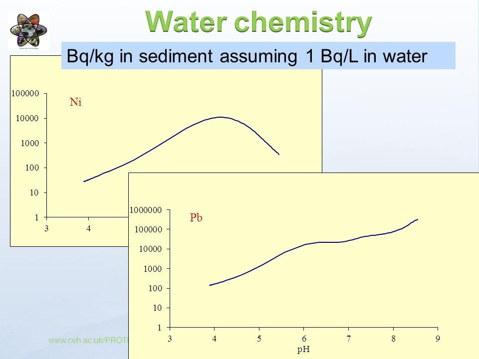 www.ceh.ac.uk/PROTECT Bq/kg in sediment assuming 1 Bq/L in water