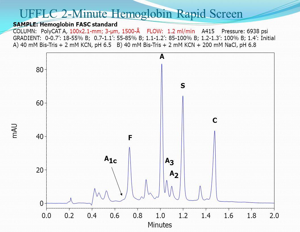UFFLC 2-Minute Hemoglobin Rapid Screen SAMPLE: Hemoglobin FASC standard COLUMN: PolyCAT A, 100x2.1-mm; 3-µm, 1500-Å FLOW: 1.2 ml/min A415 Pressure: 6938 psi GRADIENT: 0-0.7': 18-55% B; 0.7-1.1': 55-85% B; 1.1-1.2': 85-100% B; 1.2-1.3': 100% B; 1.4': Initial A) 40 mM Bis-Tris + 2 mM KCN, pH 6.5 B) 40 mM Bis-Tris + 2 mM KCN + 200 mM NaCl, pH 6.8 A 1c F A A2A2 S C A3A3