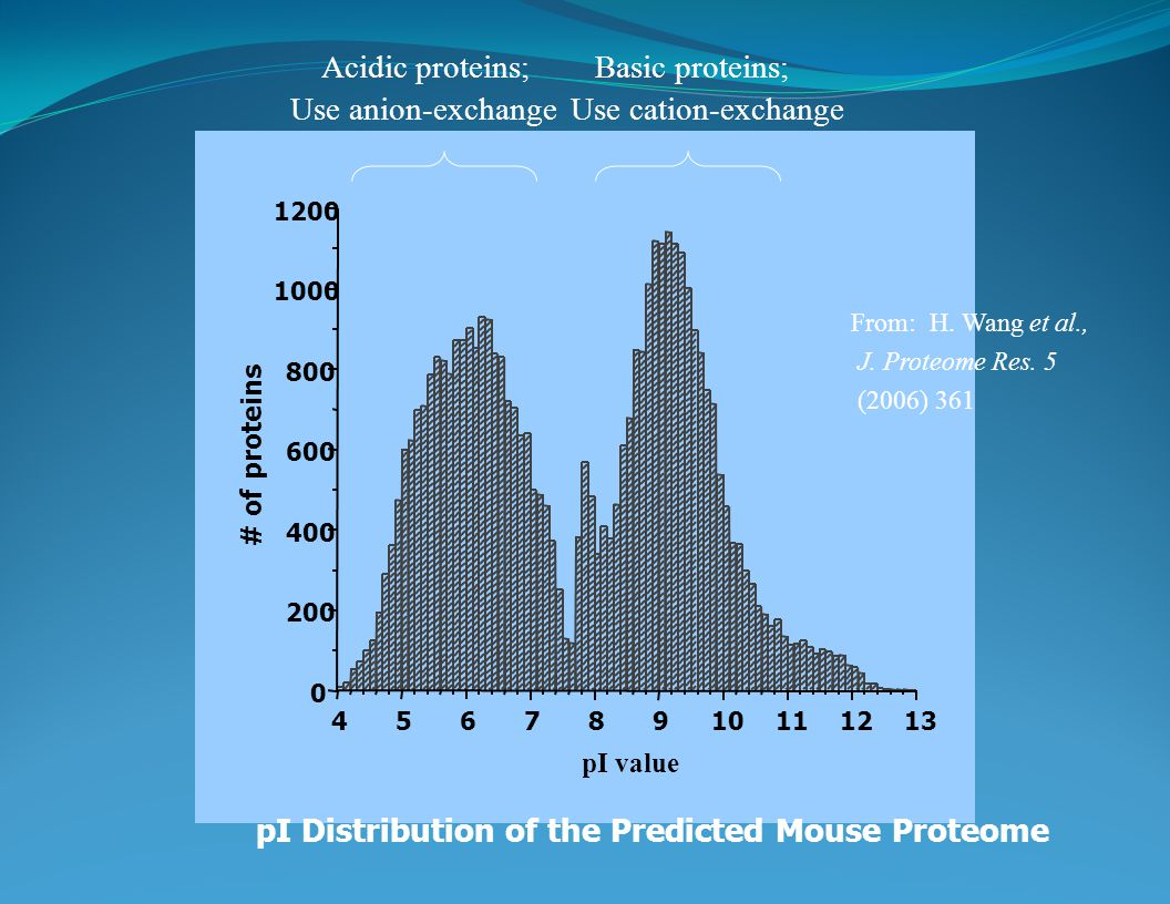# of proteins pIvalue pI Distribution of the Predicted Mouse Proteome From: H.