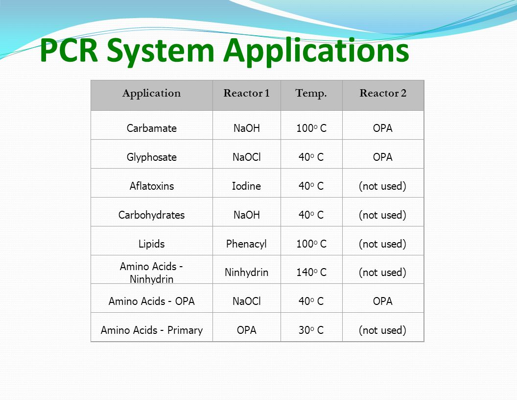 PCR System Applications ApplicationReactor 1Temp.Reactor 2 CarbamateNaOH100 o COPA GlyphosateNaOCl40 o COPA AflatoxinsIodine40 o C(not used) CarbohydratesNaOH40 o C(not used) LipidsPhenacyl100 o C(not used) Amino Acids - Ninhydrin Ninhydrin140 o C(not used) Amino Acids - OPANaOCl40 o COPA Amino Acids - PrimaryOPA30 o C(not used)