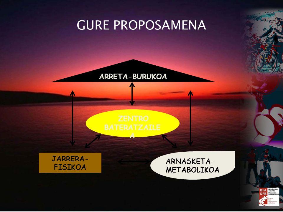 GURE PROPOSAMENA ZENTRO BATERATZAILE A ARRETA-BURUKOA JARRERA- FISIKOA ARNASKETA- METABOLIKOA