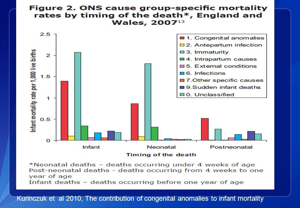 Kurinczuk et al 2010, The contribution of congenital anomalies to infant mortality