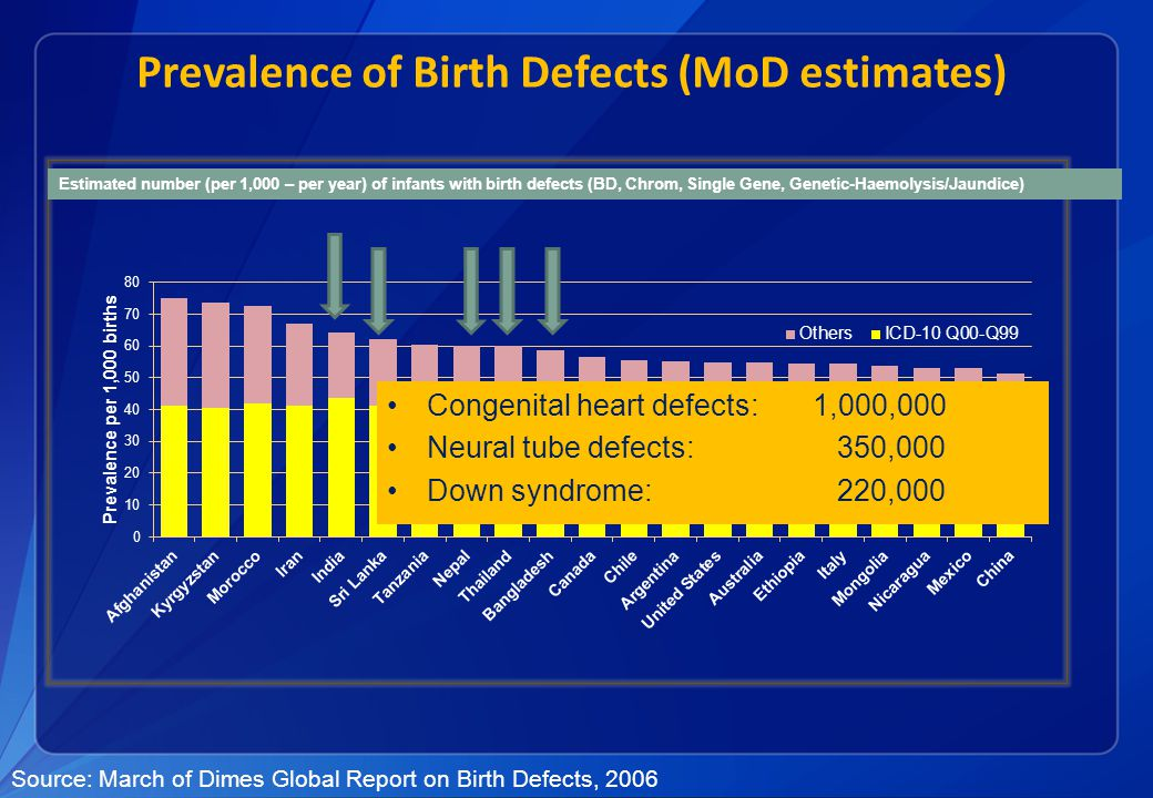Estimated number (per 1,000 – per year) of infants with birth defects (BD, Chrom, Single Gene, Genetic-Haemolysis/Jaundice) Source: March of Dimes Global Report on Birth Defects, 2006 Congenital heart defects: 1,000,000 Neural tube defects: 350,000 Down syndrome: 220,000 Prevalence of Birth Defects (MoD estimates)