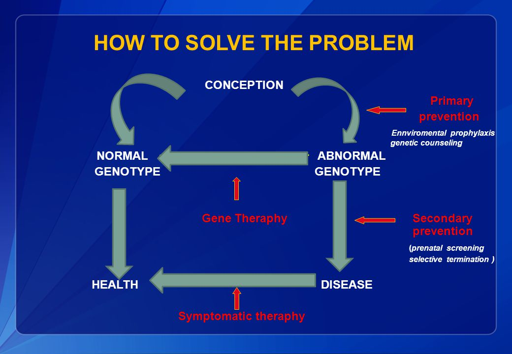 HOW TO SOLVE THE PROBLEM CONCEPTION Primary prevention Ennviromental prophylaxis genetic counseling NORMAL ABNORMAL GENOTYPE GENOTYPE Gene Theraphy Secondary prevention (prenatal screening selective termination ) HEALTH DISEASE Symptomatic theraphy