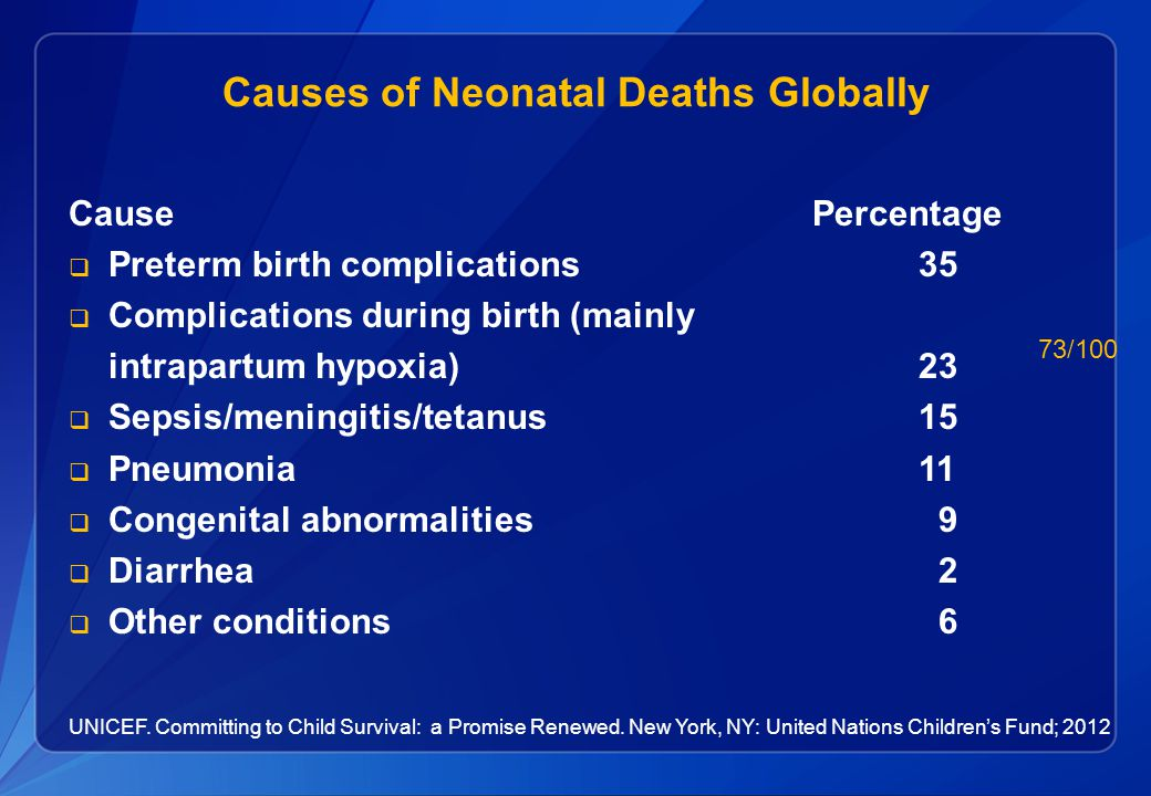 Causes of Neonatal Deaths Globally Cause Percentage  Preterm birth complications 35  Complications during birth (mainly intrapartum hypoxia)23  Sepsis/meningitis/tetanus 15  Pneumonia 11  Congenital abnormalities 9  Diarrhea 2  Other conditions 6 UNICEF.