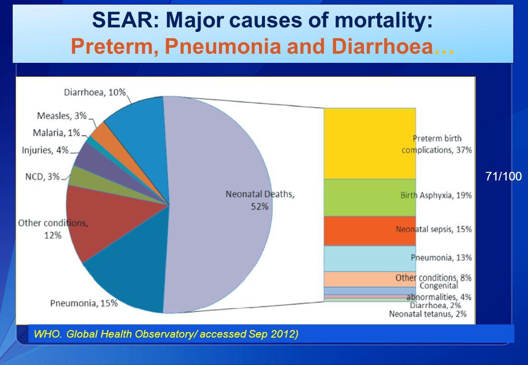 SEAR: Major causes of mortality: Preterm, Pneumonia and Diarrhoea… WHO.