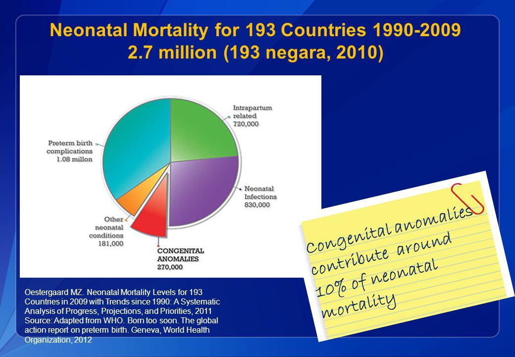 Neonatal Mortality for 193 Countries 1990-2009 2.7 million (193 negara, 2010) Congenital anomalies contribute around 10% of neonatal mortality Oestergaard MZ.