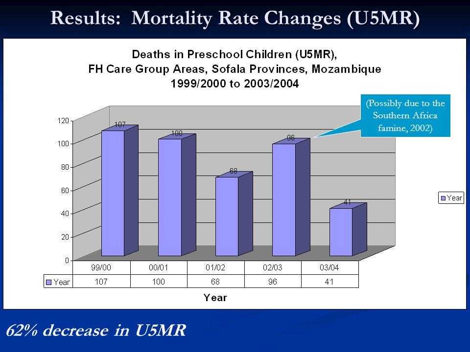 Results: Mortality Rate Changes (U5MR) 62% decrease in U5MR (Possibly due to the Southern Africa famine, 2002)