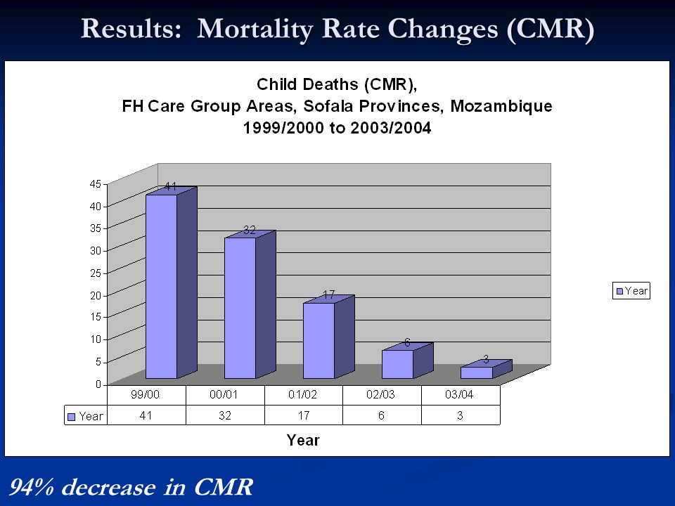 Results: Mortality Rate Changes (CMR) 94% decrease in CMR