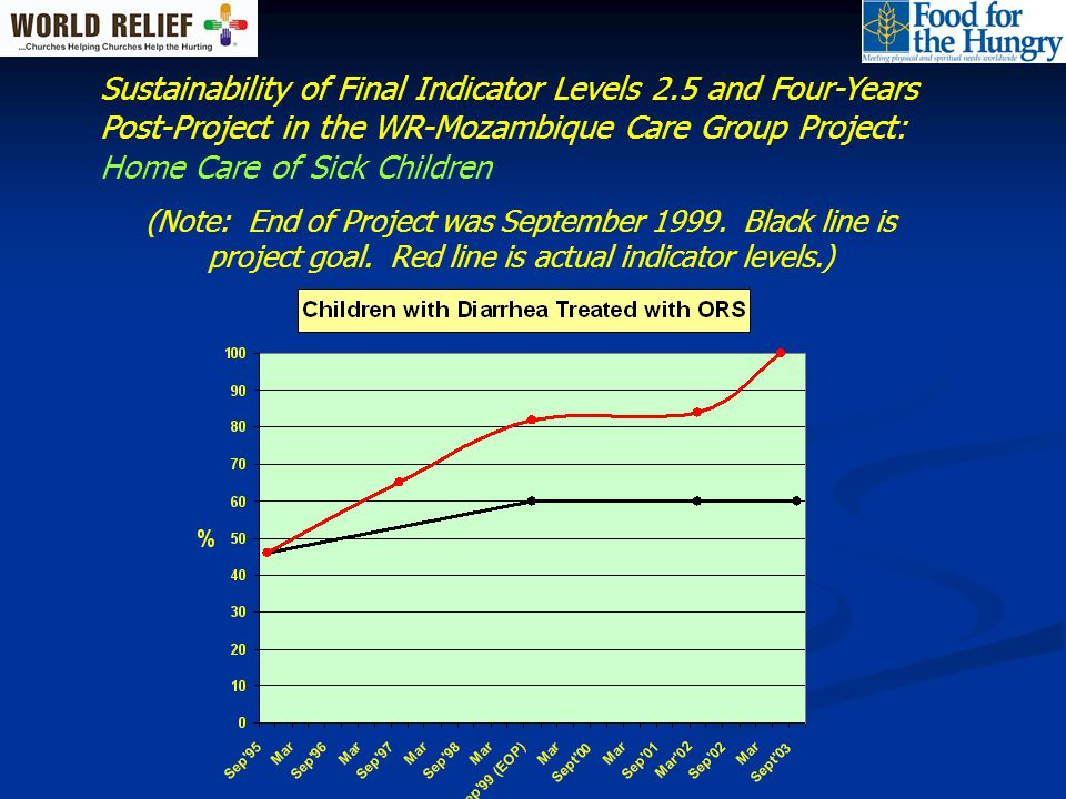Sustainability of Final Indicator Levels 2.5 and Four-Years Post-Project in the WR-Mozambique Care Group Project: Home Care of Sick Children (Note: End of Project was September 1999.