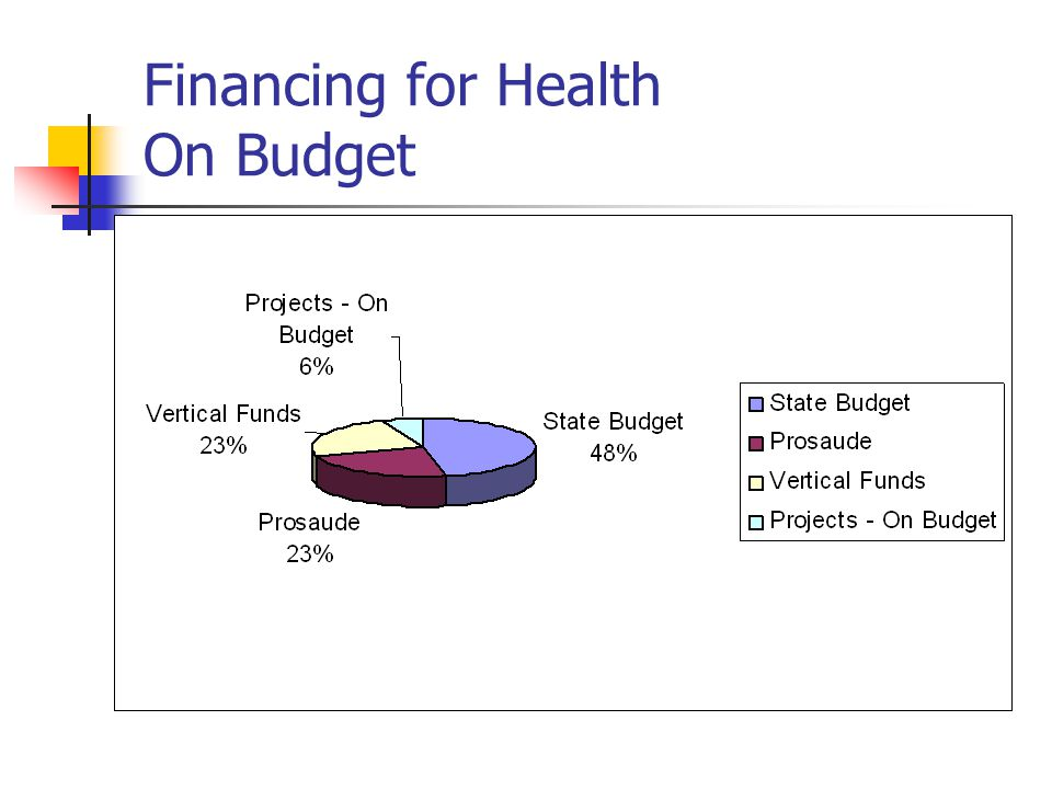 Financing for Health On Budget
