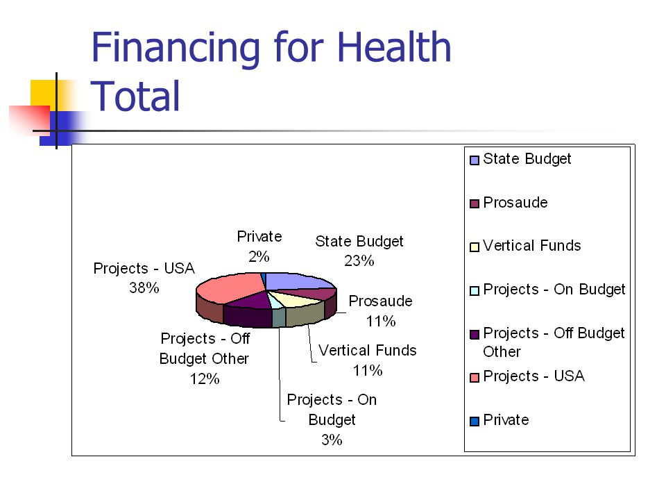 Financing for Health Total