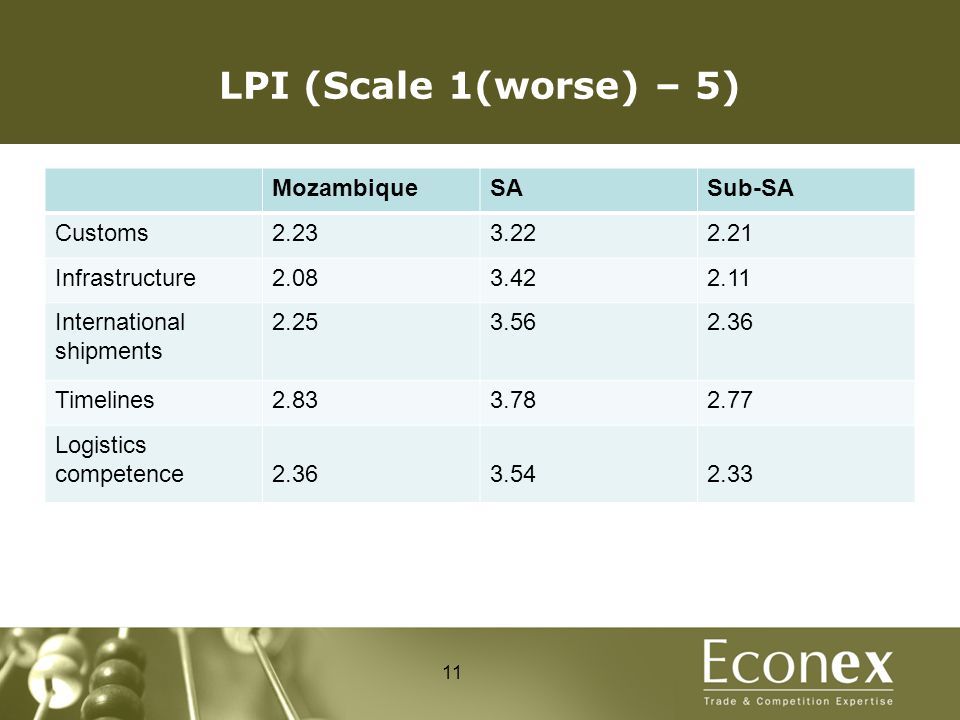 LPI (Scale 1(worse) – 5) MozambiqueSASub-SA Customs2.233.222.21 Infrastructure2.083.422.11 International shipments 2.253.562.36 Timelines2.833.782.77 Logistics competence2.363.542.33 11