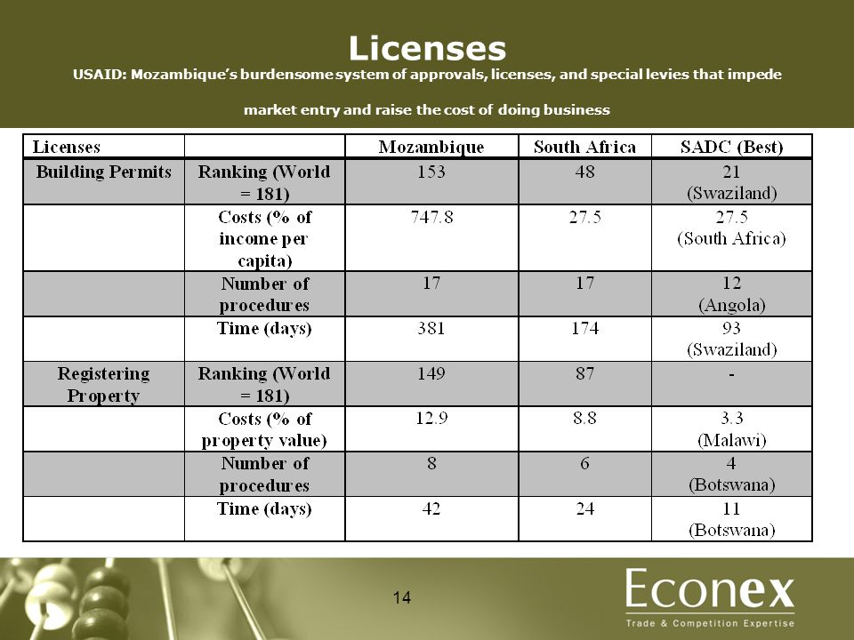 Licenses USAID: Mozambique's burdensome system of approvals, licenses, and special levies that impede market entry and raise the cost of doing busines