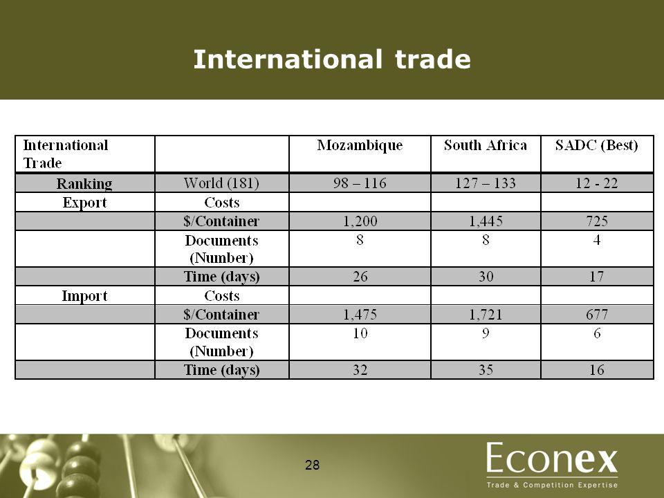International trade 28