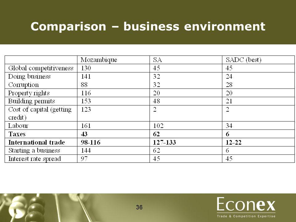 Comparison – business environment 36