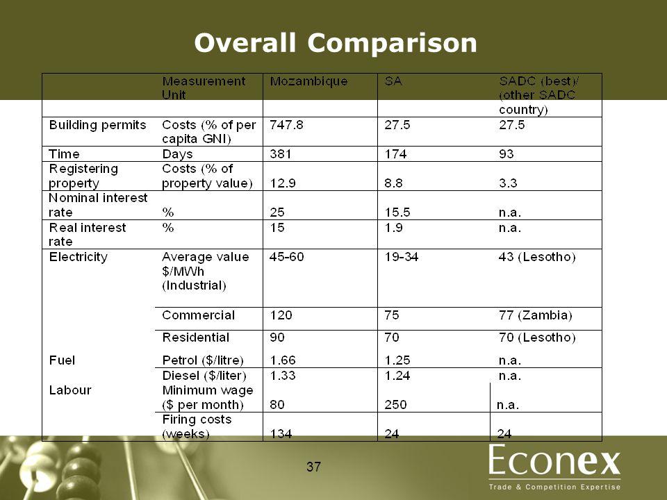 Overall Comparison 37