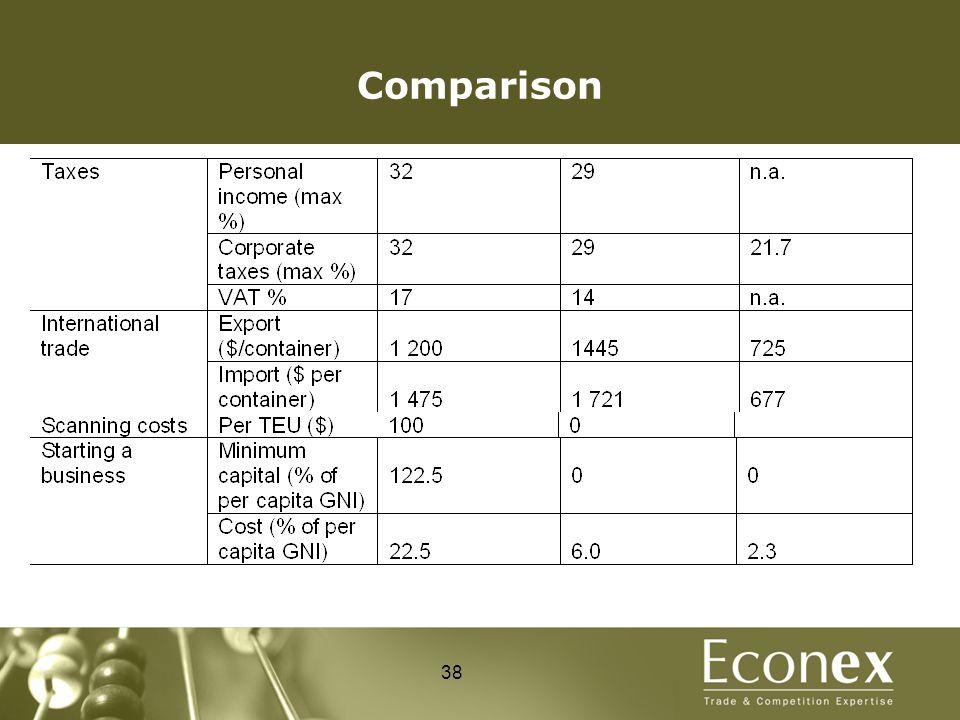 Comparison 38