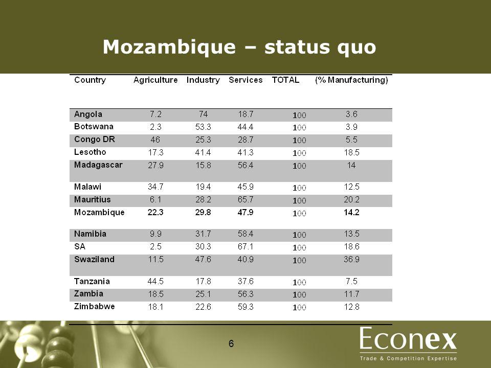 Mozambique – status quo 6