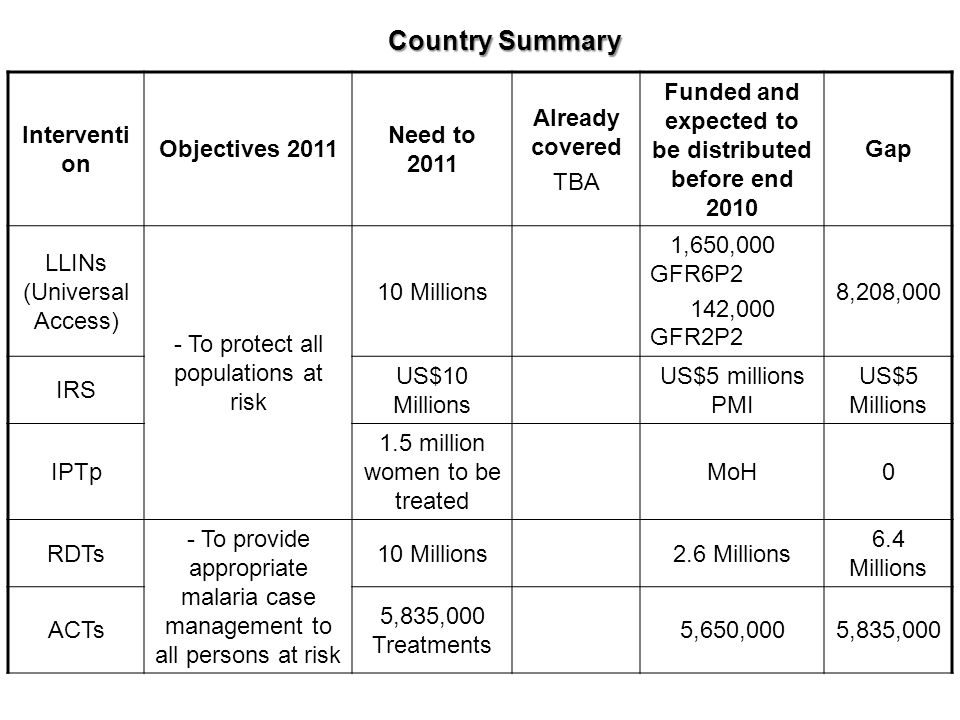 Country Summary Interventi on Objectives 2011 Need to 2011 Already covered TBA Funded and expected to ….