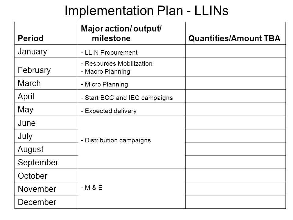 Implementation Plan - LLINs Period Major action/ output/ milestoneQuantities/Amount TBA January - LLIN Procurement February - Resources Mobilization - Macro Planning March - Micro Planning April - Start BCC and IEC campaigns May - Expected delivery June - Distribution campaigns July August September October - M & E November December
