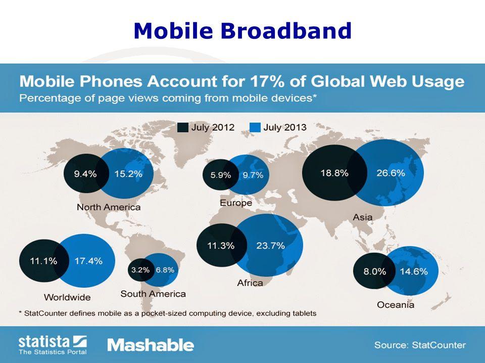 Mobile Broadband Maputo, Mozambique, 14-16 April 2014 6