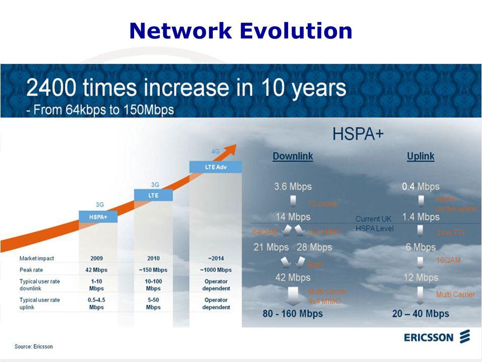 Network Evolution Maputo, Mozambique, 14-16 April 2014 7