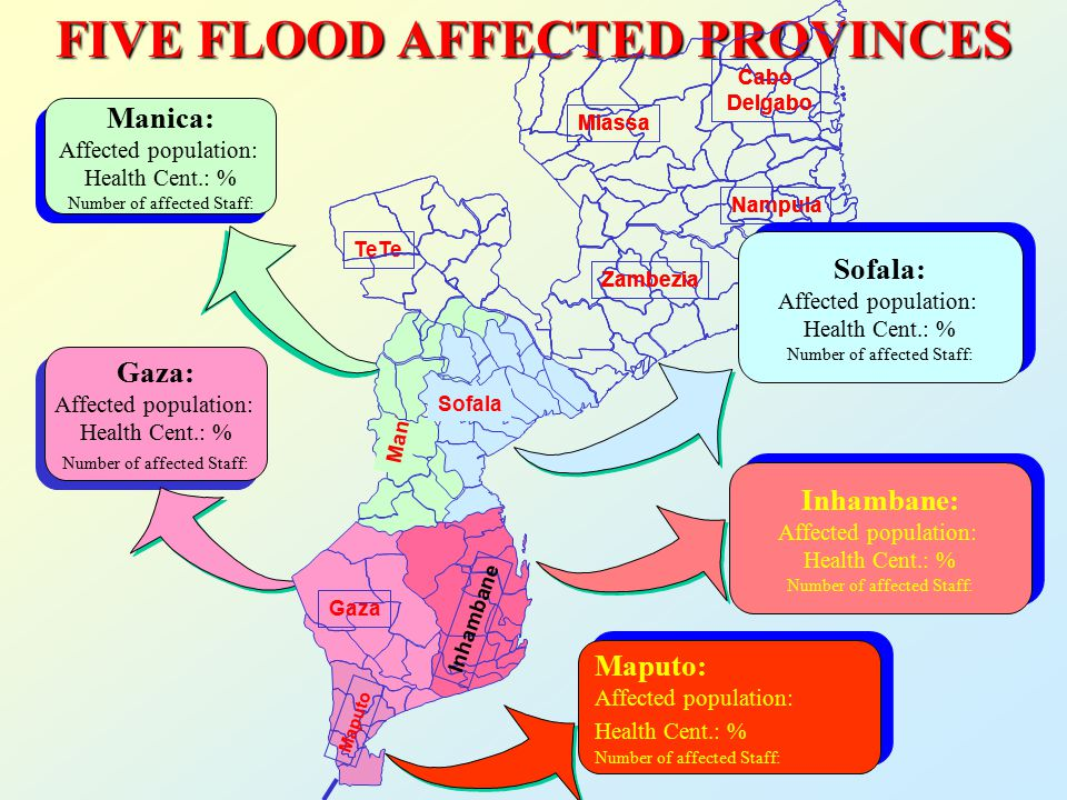 FIVE FLOOD AFFECTED PROVINCES Manica: Affected population: Health Cent.: % Number of affected Staff: Manica: Affected population: Health Cent.: % Number of affected Staff: Inhambane: Affected population: Health Cent.: % Number of affected Staff: Inhambane: Affected population: Health Cent.: % Number of affected Staff: Gaza: Affected population: Health Cent.: % Number of affected Staff: Gaza: Affected population: Health Cent.: % Number of affected Staff: Maputo: Affected population: Health Cent.: % Number of affected Staff: Maputo: Affected population: Health Cent.: % Number of affected Staff: Manica Inhambane Gaza Maputo Sofala Nampula Zambezia TeTe Sofala Miassa Cabo Delgabo Nampula Zambezia Miassa Cabo Delgabo Sofala: Affected population: Health Cent.: % Number of affected Staff: Sofala: Affected population: Health Cent.: % Number of affected Staff: