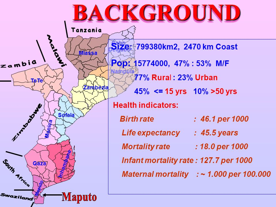 BACKGROUNDBACKGROUND Miassa Cabo Delgabo Manica Nampula Zambezia Sofala TeTe Inhambane Gaza Maputo Size : 799380km2, 2470 km Coast Pop: 15774000, 47% : 53% M/F 77% Rural : 23% Urban 45% 50 yrs Health indicators: Birth rate : 46.1 per 1000 Life expectancy : 45.5 years Mortality rate : 18.0 per 1000 Infant mortality rate : 127.7 per 1000 Maternal mortality : ~ 1.000 per 100.000