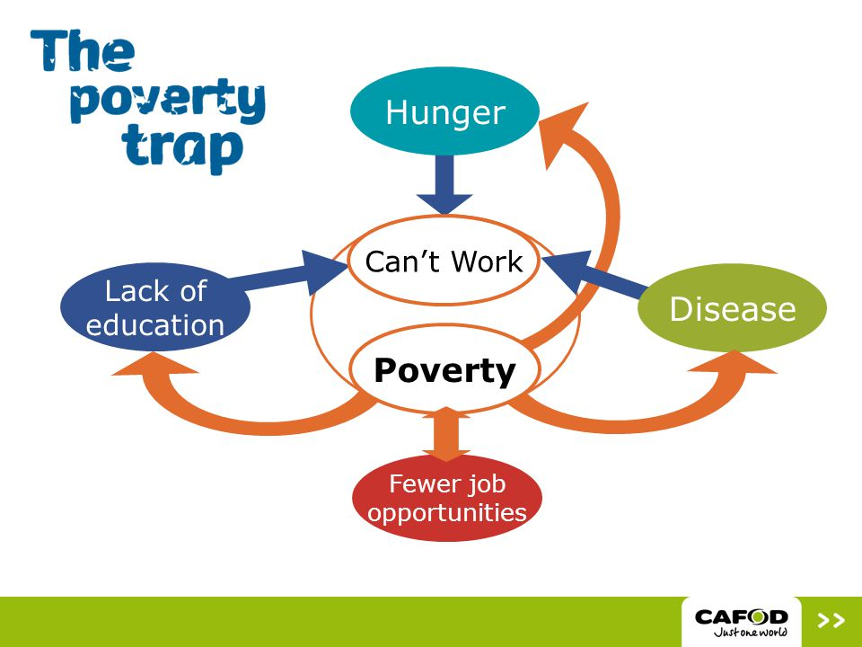 Hunger Disease Lack of education Fewer job opportunities Can't Work Poverty