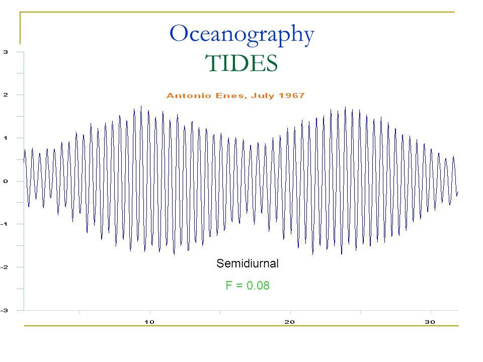 Oceanography TIDES Semidiurnal F = 0.08