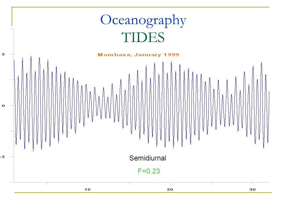 Oceanography TIDES Semidiurnal F=0.23