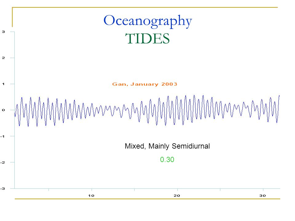 Oceanography TIDES Mixed, Mainly Semidiurnal 0.30