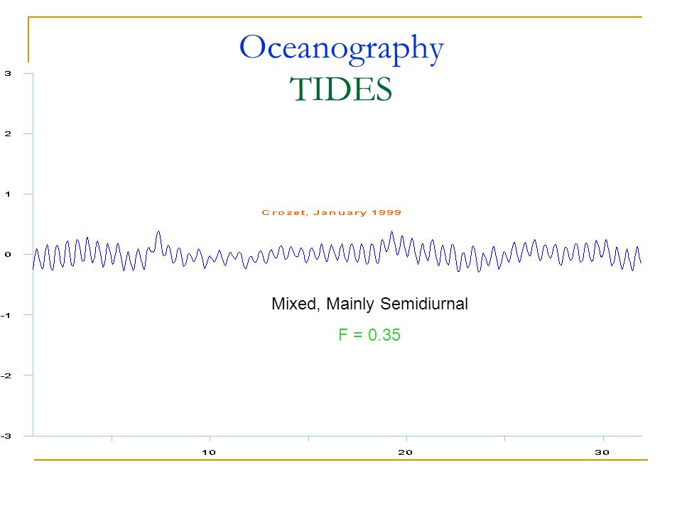 Oceanography TIDES Mixed, Mainly Semidiurnal F = 0.35