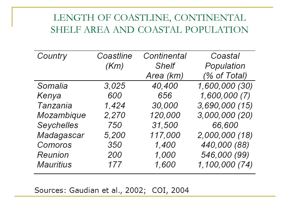 LENGTH OF COASTLINE, CONTINENTAL SHELF AREA AND COASTAL POPULATION Sources: Gaudian et al., 2002; COI, 2004