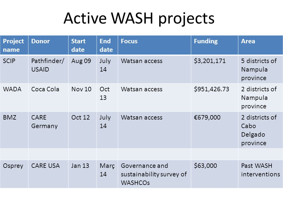 Active WASH projects Project name DonorStart date End date FocusFundingArea SCIPPathfinder/ USAID Aug 09July 14 Watsan access$3,201,1715 districts of Nampula province WADACoca ColaNov 10Oct 13 Watsan access$951,426.732 districts of Nampula province BMZCARE Germany Oct 12July 14 Watsan access€679,0002 districts of Cabo Delgado province OspreyCARE USAJan 13Març 14 Governance and sustainability survey of WASHCOs $63,000Past WASH interventions