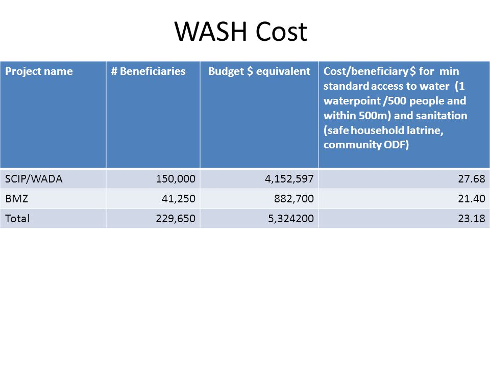 WASH Cost Project name# BeneficiariesBudget $ equivalentCost/beneficiary $ for min standard access to water (1 waterpoint /500 people and within 500m) and sanitation (safe household latrine, community ODF) SCIP/WADA150,0004,152,59727.68 BMZ41,250882,70021.40 Total229,6505,32420023.18